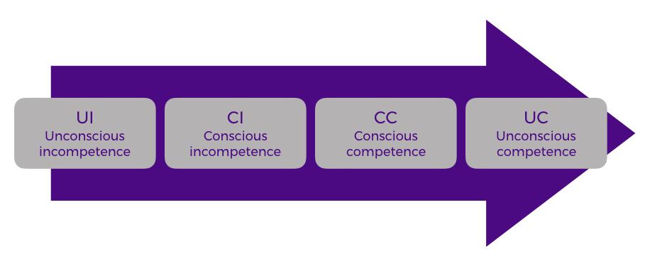 From unconscious incompetence to unconscious competence